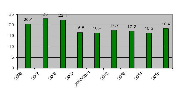 Graph for post 1